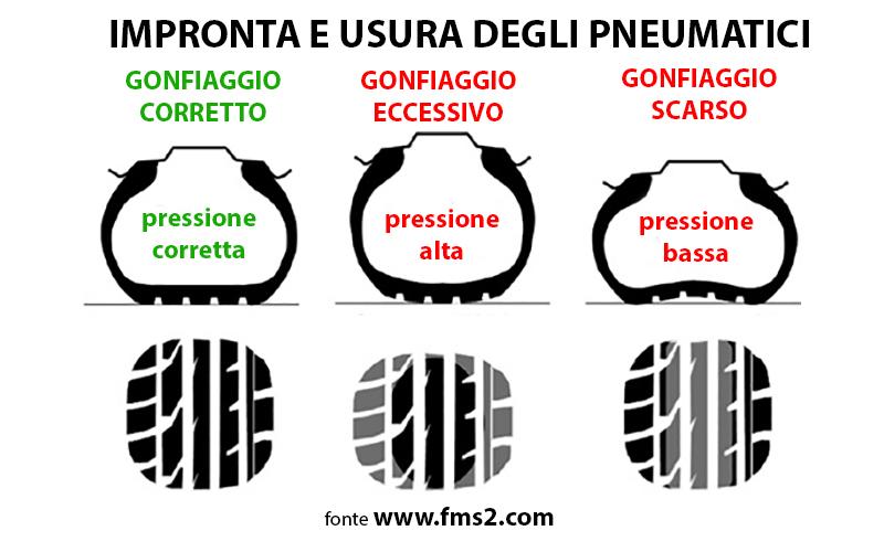 pressione-gomme-moto